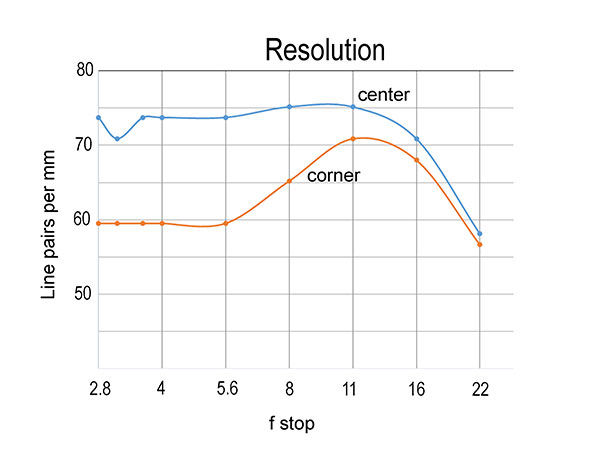 Lens Tips: How to Find Your Lens' Sweet Spot