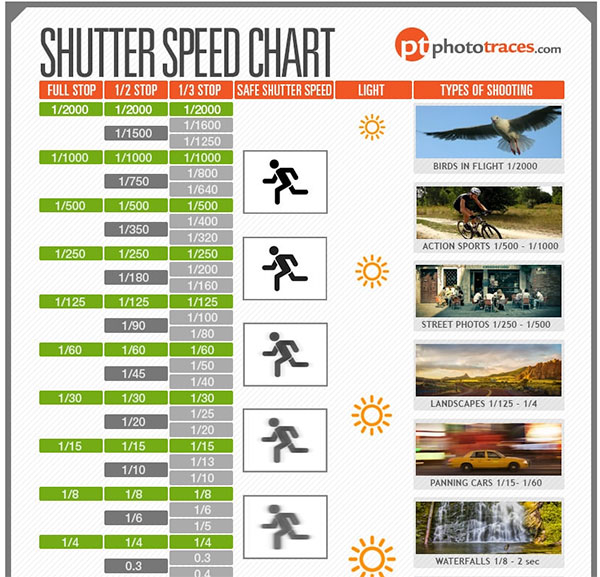 "Download This Free Shutter Speed ""Cheat Sheet"" Chart from PhotoTraces.com"