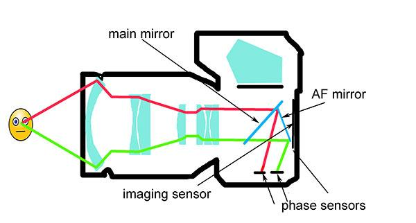 """How Autofocus Works: The Story Behind This Invaluable Tech Once Considered a """"Gimmick"""""""