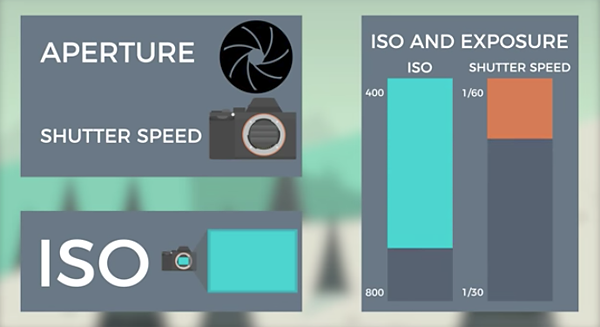 Everything You Need to Know About ISO (VIDEO)