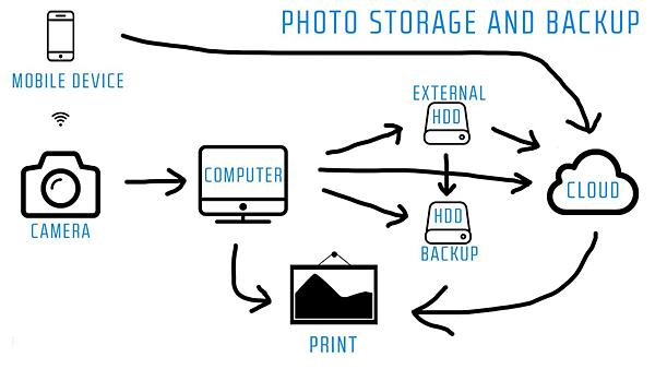 """Keep Your Photographs Safe with This """"Essential"""" Backup Solution (VIDEO)"""